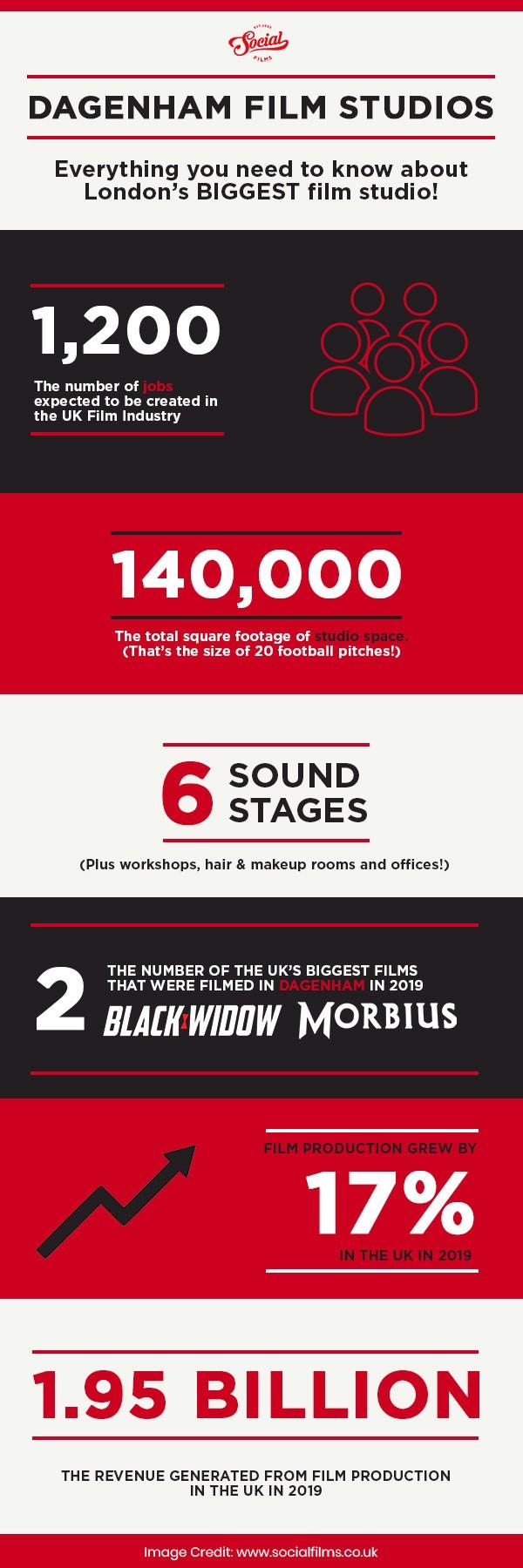 Dagenham Film Studios Infographic