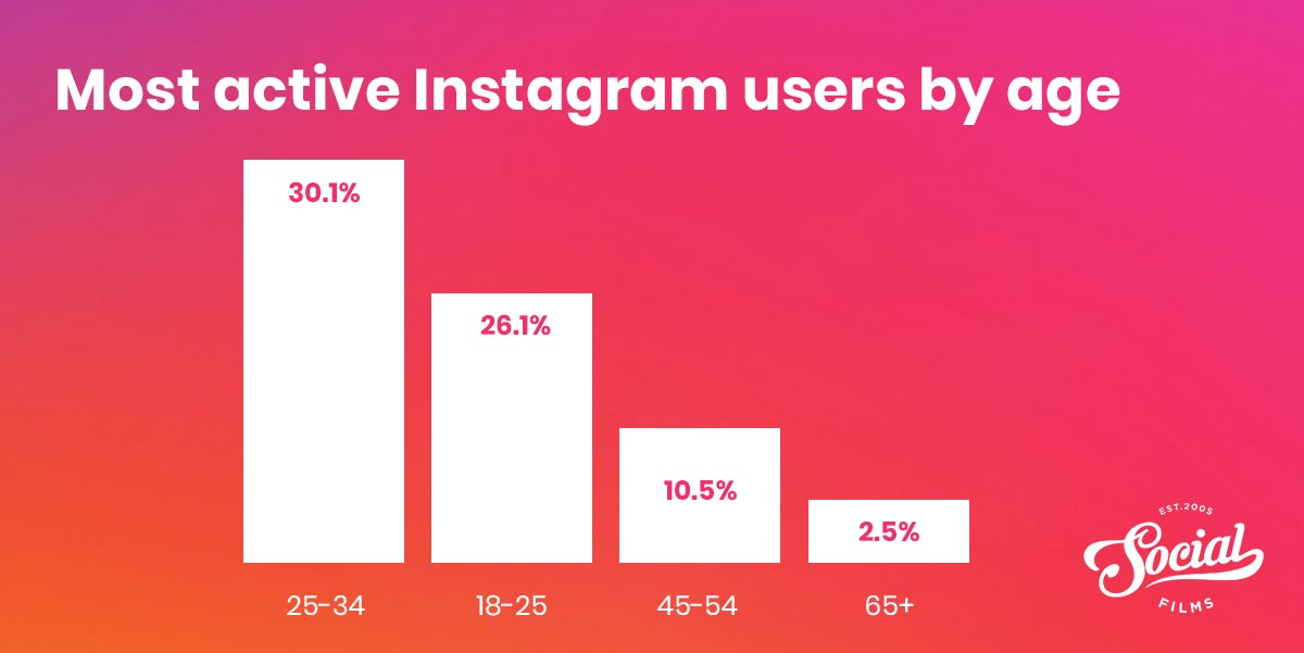 Instagram users by age group UK
