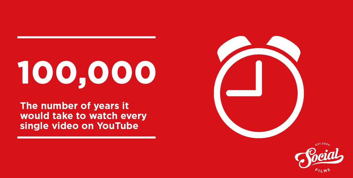 Amount of time to watch every youtube video