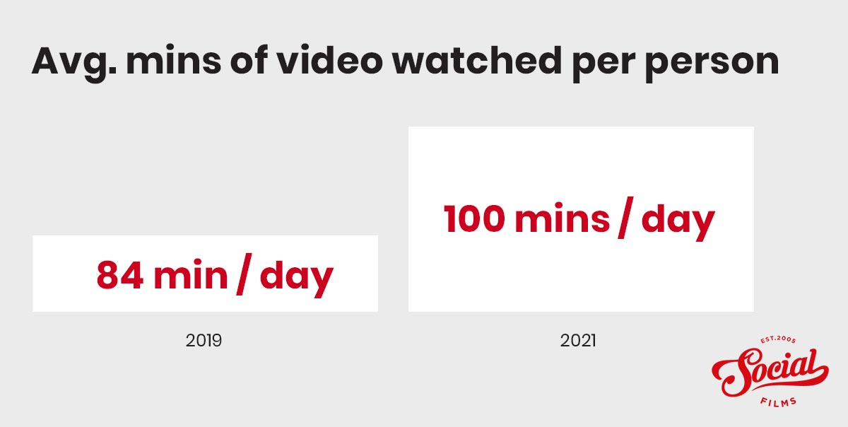 Average minutes of video watched per person