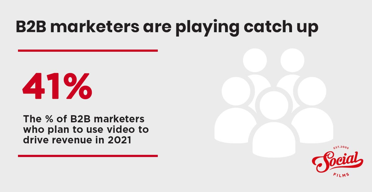 Percentage of B2B marketers who plan to use video