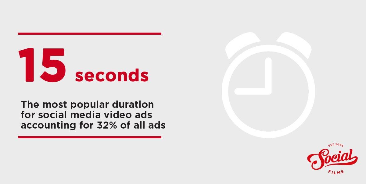 The best length for social media ad