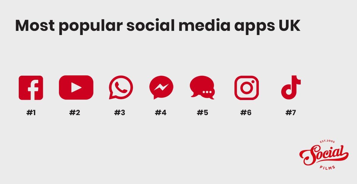 Most popular social media apps in the UK