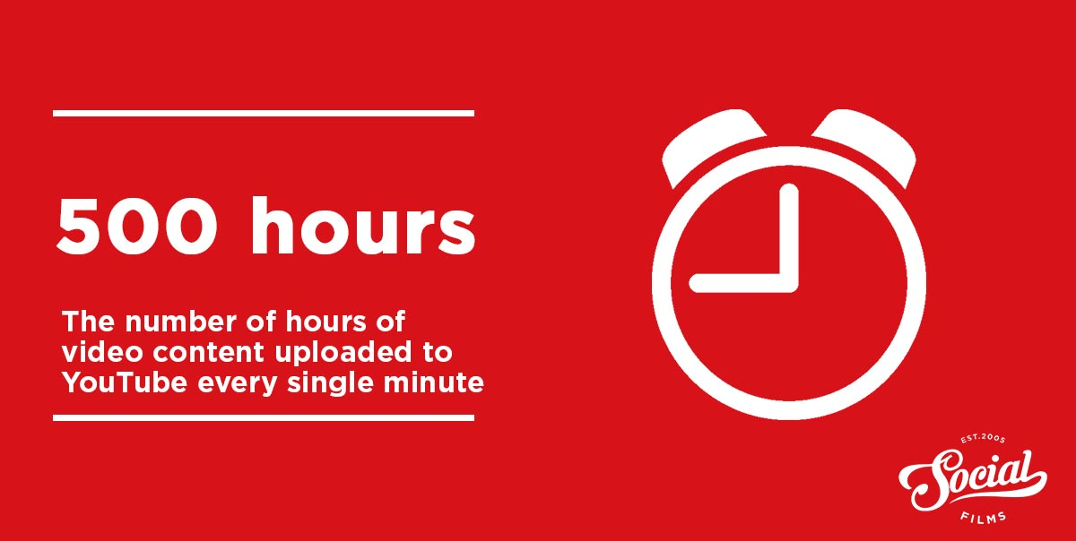 Number of hours of youtube videos every minute