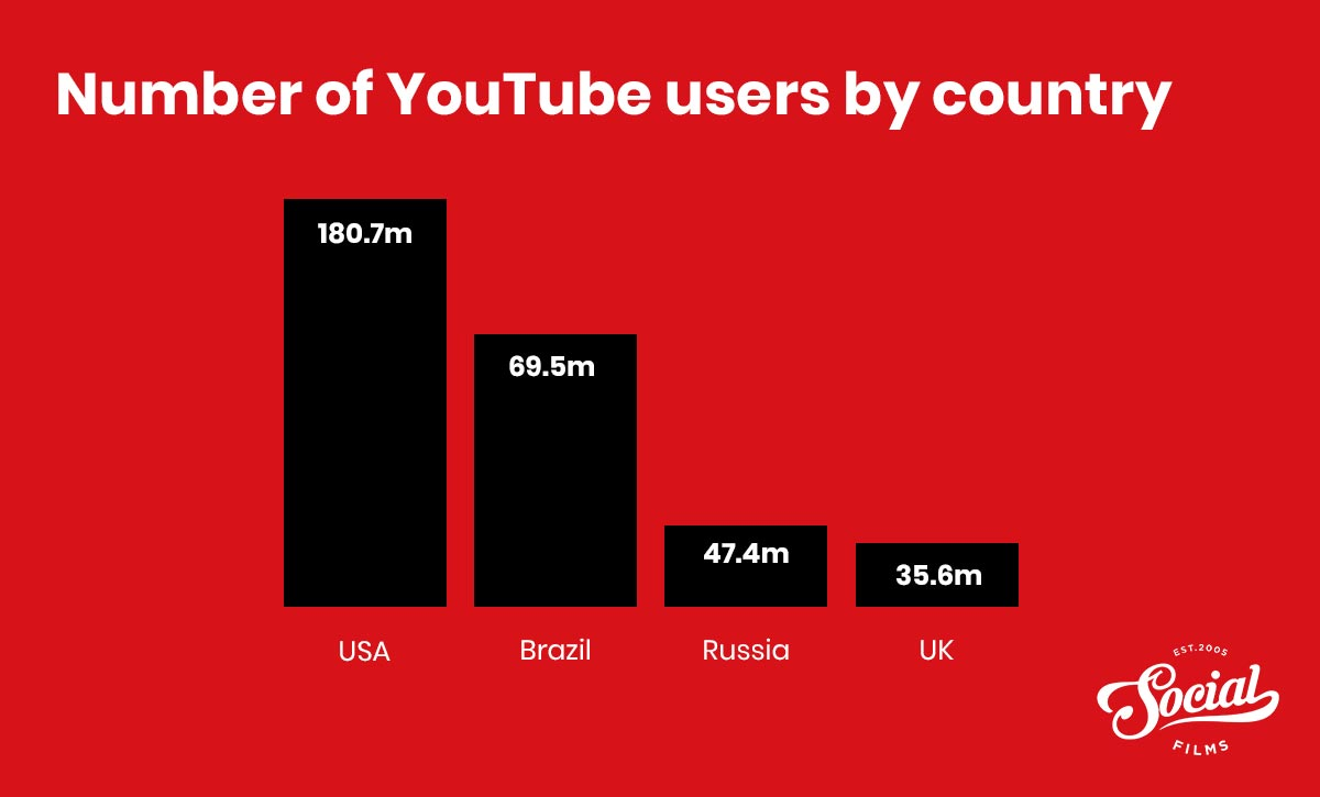 Number of youtube users by country