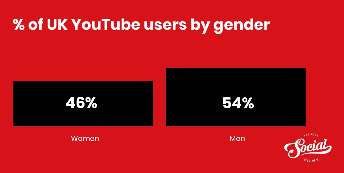 Number of youtube users by gender uk