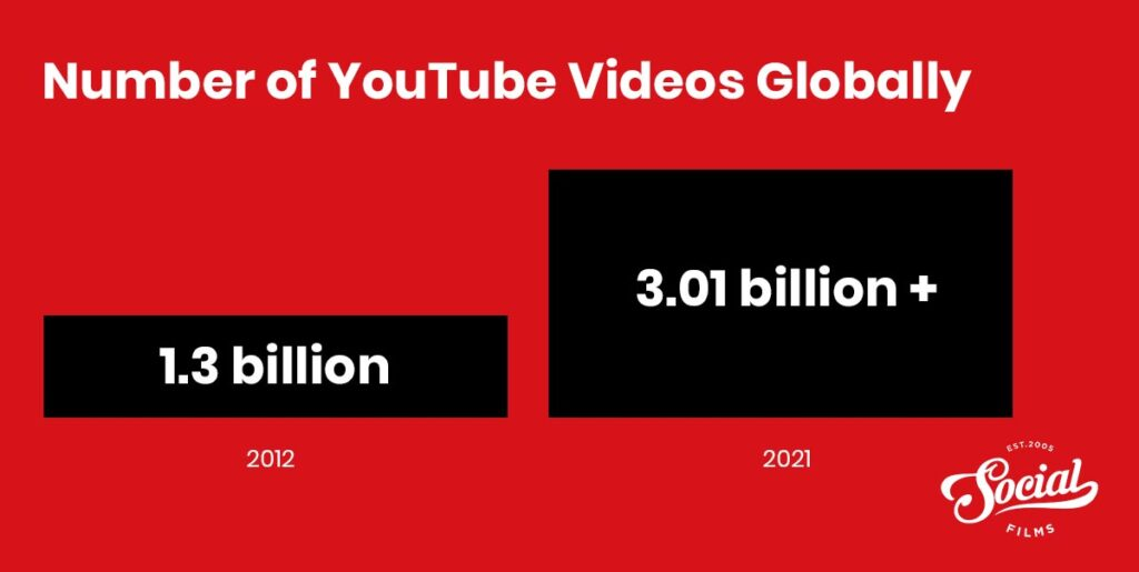 Number of youtube videos globally