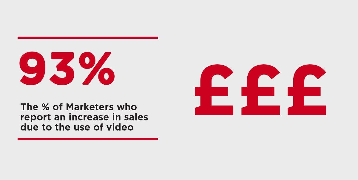 Percentage of marketers who say video increases sales