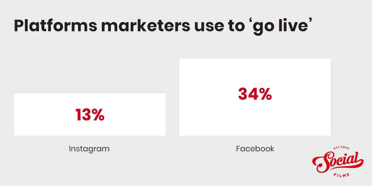 Platforms marketers use for live streaming