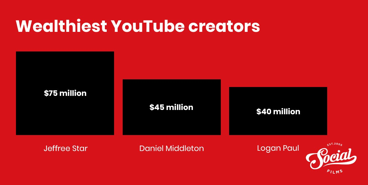 Wealthiest youtubers in the world